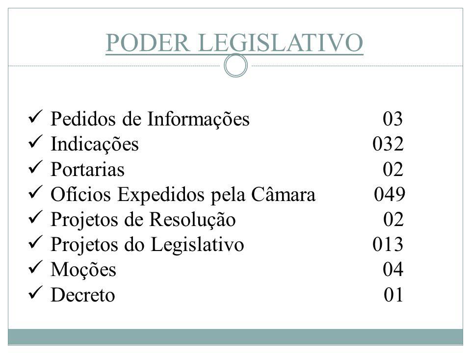 PODER LEGISLATIVO Pedidos de Informações 03 Indicações 032 Portarias 02 Ofícios Expedidos pela Câmara 049 Projetos de Resolução 02 Projetos do Legisla