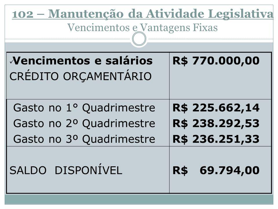 107 – Manutenção da Atividade Legislativa Diárias CRÉDITO ORÇAMENTÁRIO R$ 20.000,00 GASTO 1° QUADRIMESTRE GASTO 2º QUADRIMESTRE GASTO 3º QUADRIMESTRE Suplementação R$12.114,12 R$ 6.098,83 R$ 23.817,24 R$ 18.000,00 SALDO DISPONÍVEL R$ 7.604,29