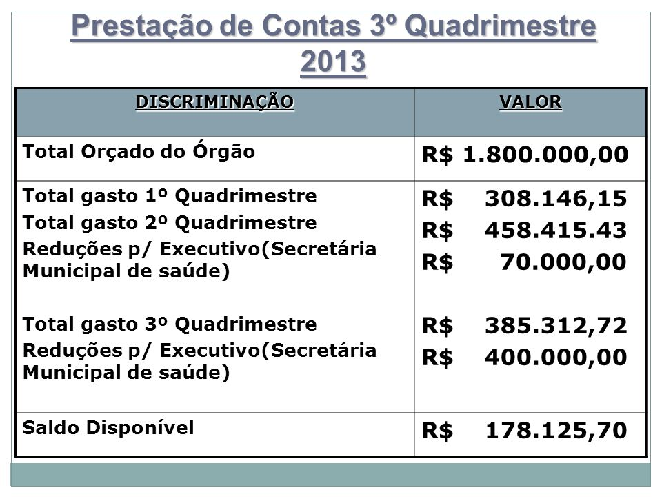 Prestação de Contas 3º Quadrimestre 2013 DISCRIMINAÇÃOVALOR Total Orçado do Órgão R$ 1.800.000,00 Total gasto 1º Quadrimestre Total gasto 2º Quadrimes