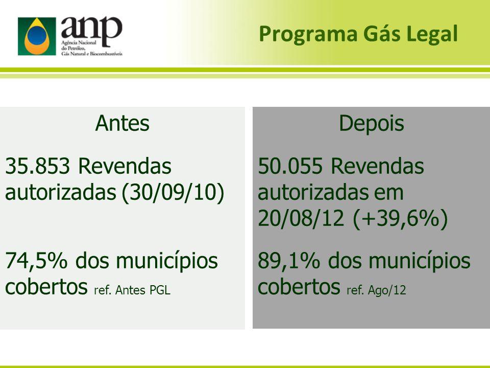 Programa Gás Legal Depois 50.055 Revendas autorizadas em 20/08/12 (+39,6%) 89,1% dos municípios cobertos ref. Ago/12 Antes 35.853 Revendas autorizadas
