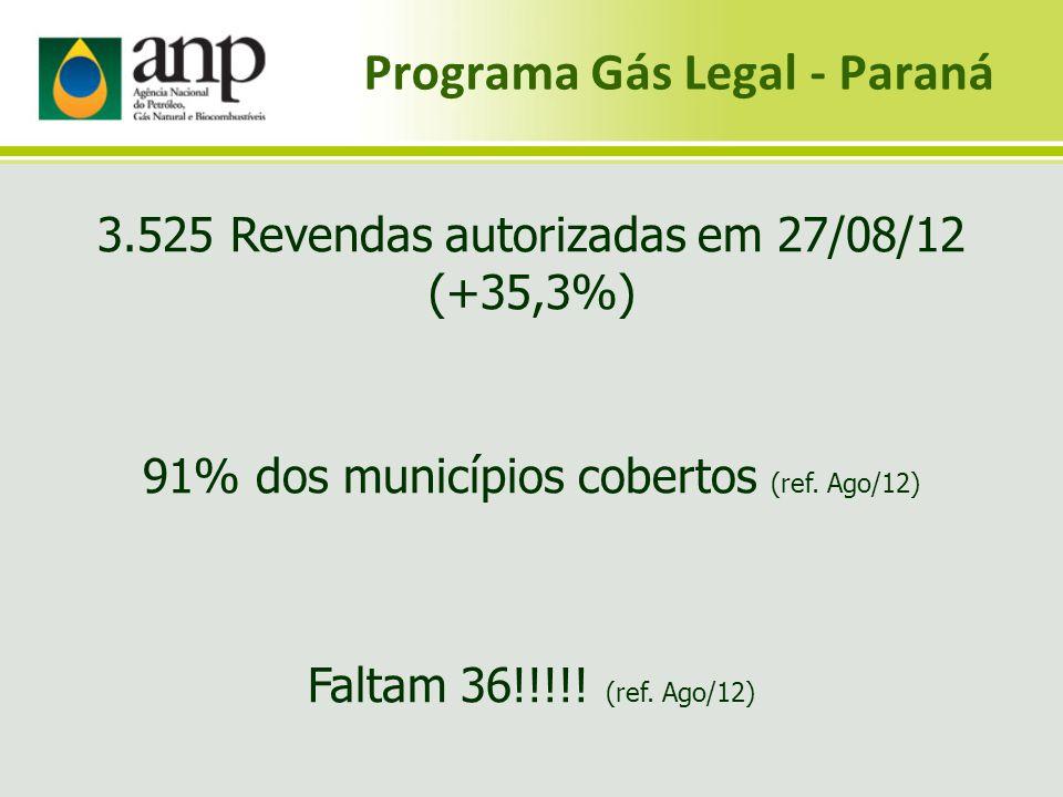Programa Gás Legal - Paraná 3.525 Revendas autorizadas em 27/08/12 (+35,3%) 91% dos municípios cobertos (ref. Ago/12) Faltam 36!!!!! (ref. Ago/12)