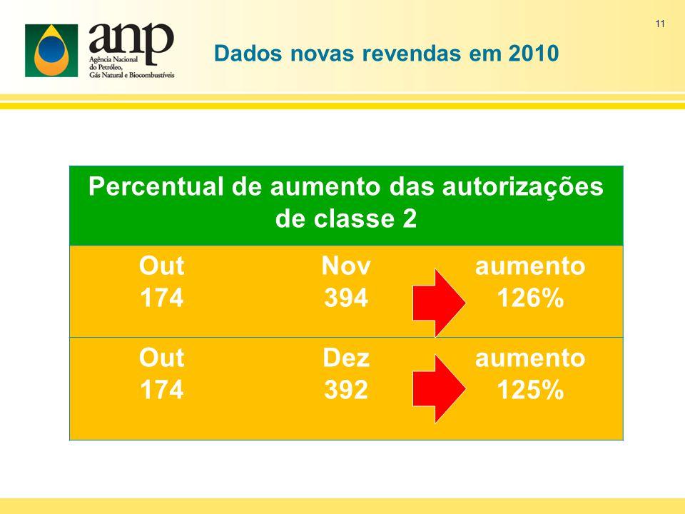Dados novas revendas em 2010 Percentual de aumento das autorizações de classe 2 Out 174 Nov 394 aumento 126% Out 174 Dez 392 aumento 125% 11