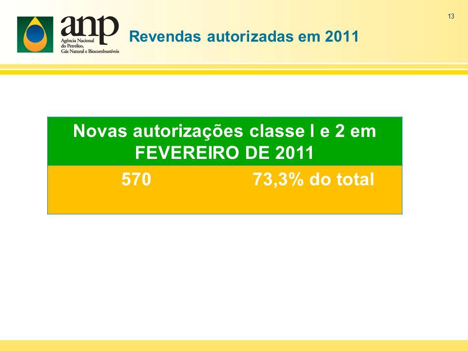Revendas autorizadas em 2011 Novas autorizações classe l e 2 em FEVEREIRO DE 2011 57073,3% do total 13