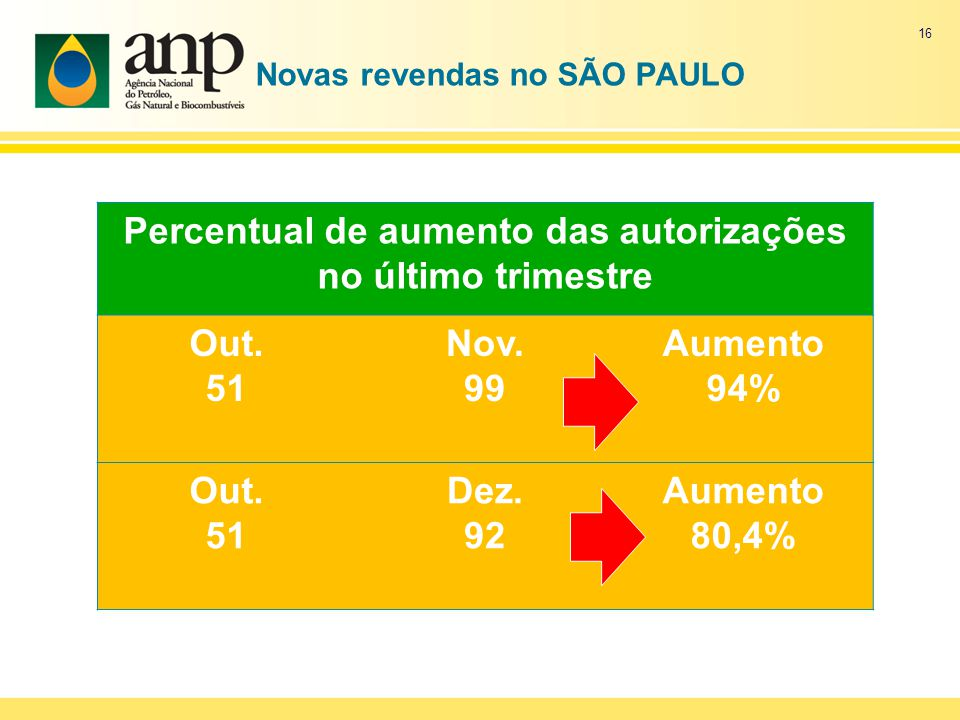 Novas revendas no SÃO PAULO Percentual de aumento das autorizações no último trimestre Out.