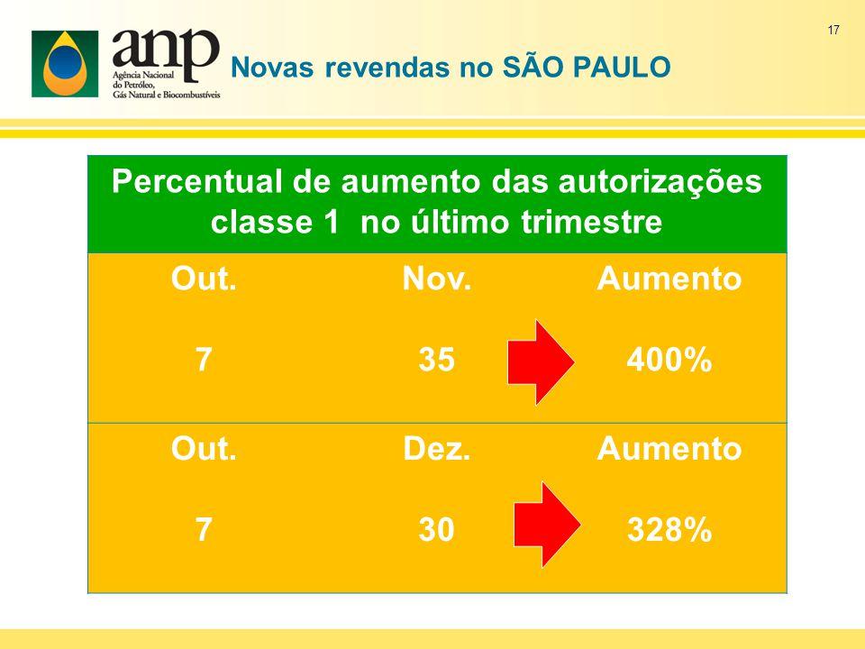 Novas revendas no SÃO PAULO Percentual de aumento das autorizações classe 1 no último trimestre Out.