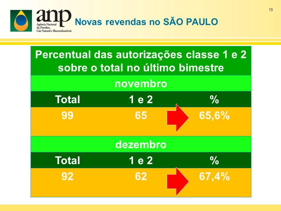 Novas revendas no SÃO PAULO Percentual das autorizações classe 1 e 2 sobre o total no último bimestre novembro Total1 e 2% 996565,6% dezembro Total1 e 2% 926267,4% 19