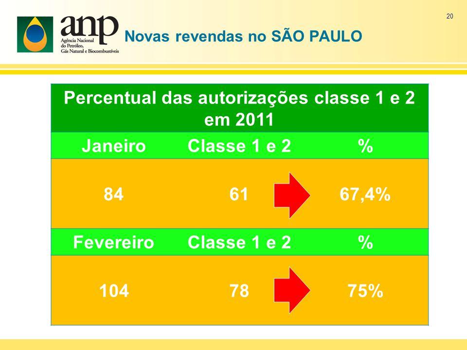 Novas revendas no SÃO PAULO Percentual das autorizações classe 1 e 2 em 2011 JaneiroClasse 1 e 2% 846167,4% FevereiroClasse 1 e 2% 1047875% 20
