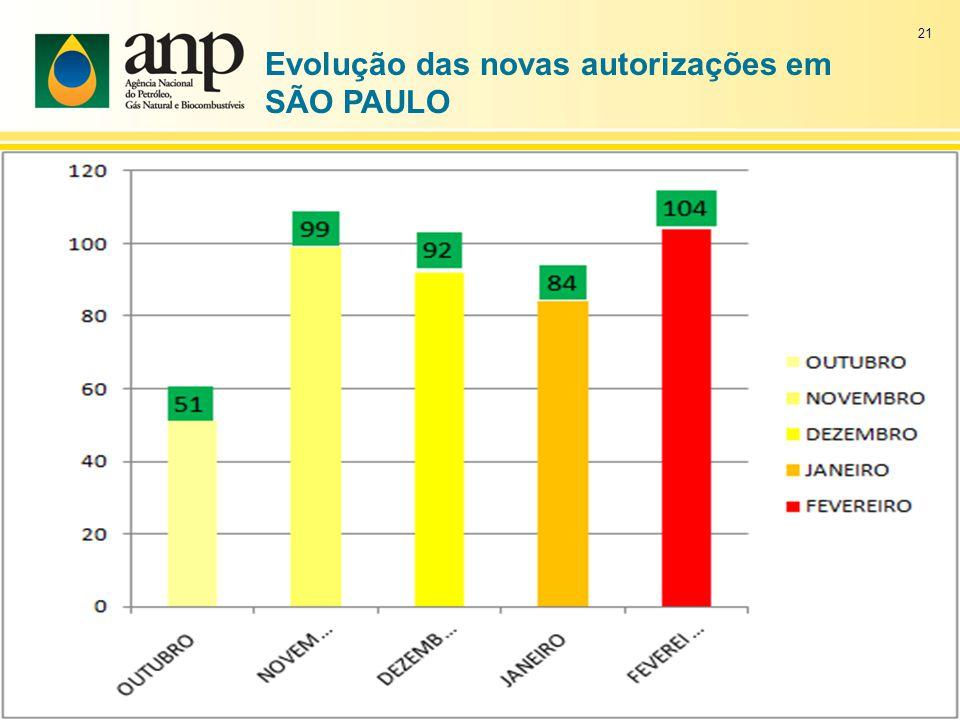 21 Evolução das novas autorizações em SÃO PAULO