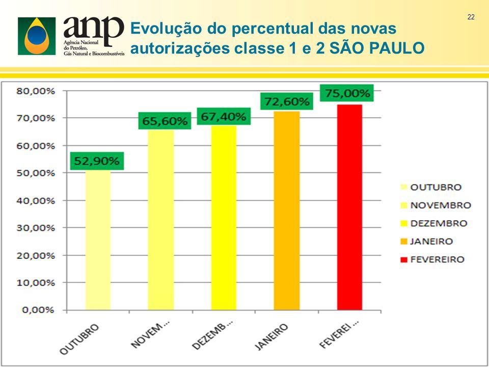Evolução do percentual das novas autorizações classe 1 e 2 SÃO PAULO 22