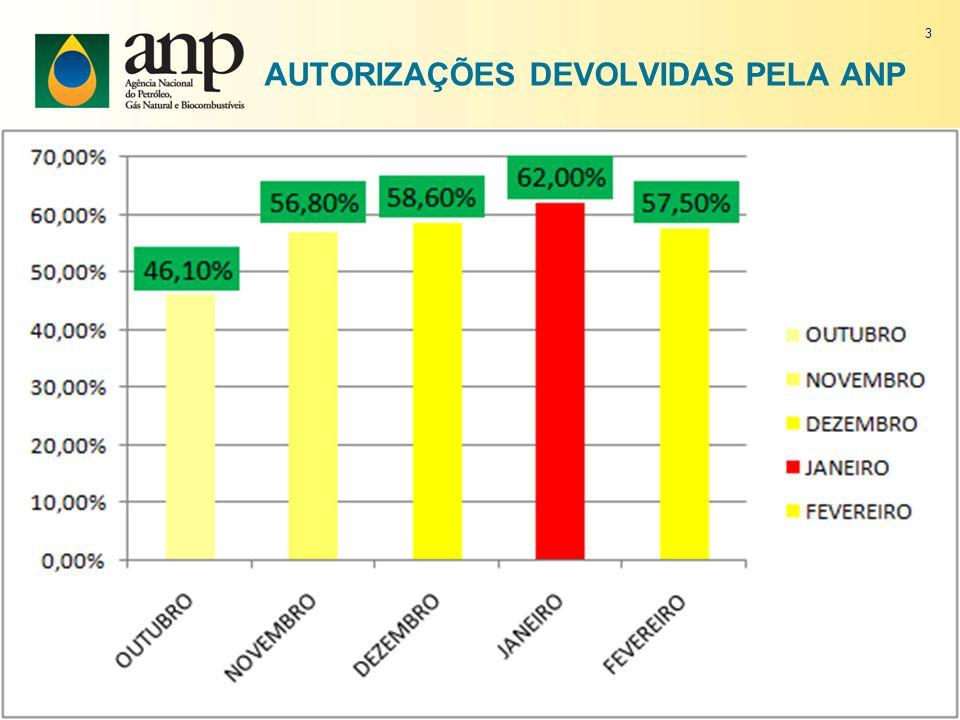 Novas revendas no SÃO PAULO Percentual de aumento das autorizações em 2010 2009 7051 2010 8212 aumento 16,4% 14
