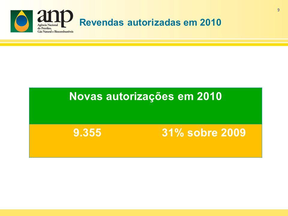 Dados novas revendas em 2010 Percentual de aumento das autorizações de classe l Out 102 Nov 263 aumento 157% Out 102 Dez 286 aumento 180% 10