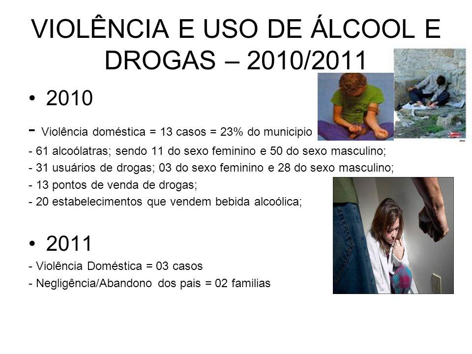 VIOLÊNCIA E USO DE ÁLCOOL E DROGAS – 2010/2011 2010 - Violência doméstica = 13 casos = 23% do municipio - 61 alcoólatras; sendo 11 do sexo feminino e
