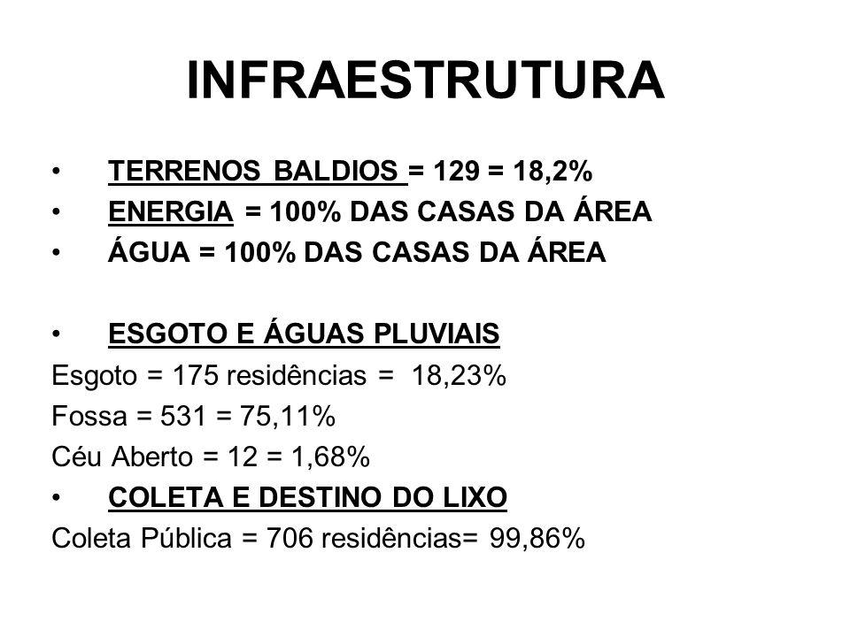 INFRAESTRUTURA TERRENOS BALDIOS = 129 = 18,2% ENERGIA = 100% DAS CASAS DA ÁREA ÁGUA = 100% DAS CASAS DA ÁREA ESGOTO E ÁGUAS PLUVIAIS Esgoto = 175 resi