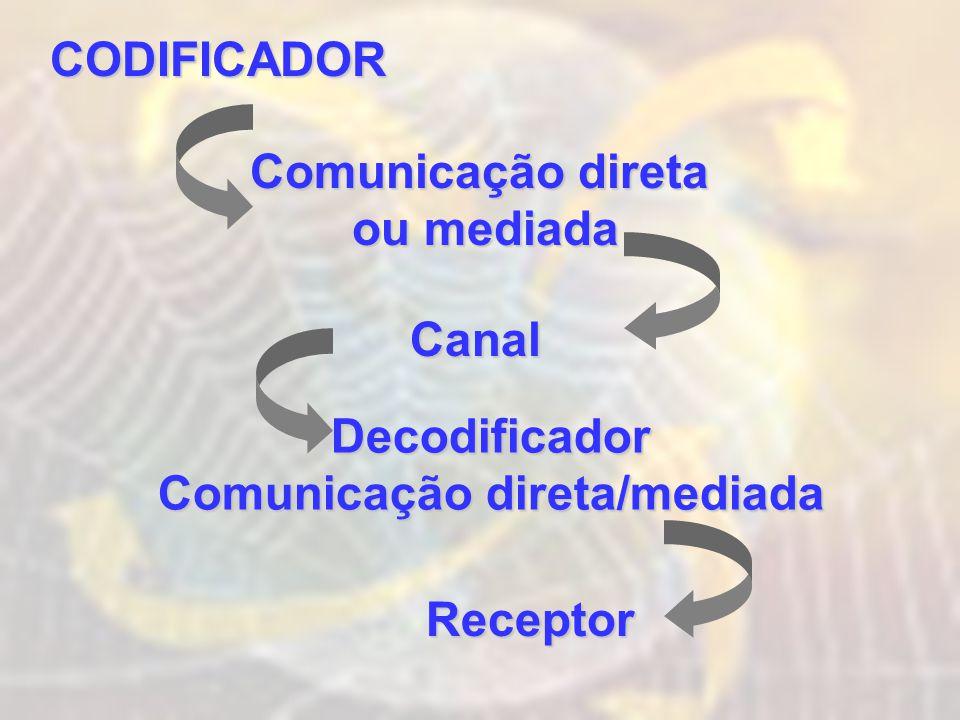 CODIFICADOR Comunicação direta ou mediada Canal Decodificador Comunicação direta/mediada Receptor
