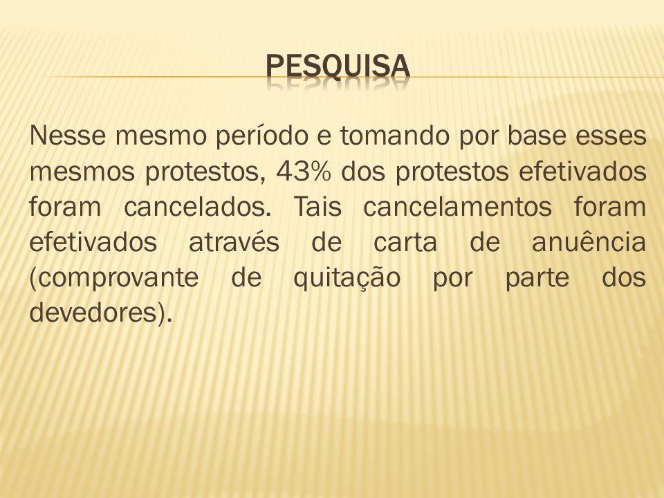 Nesse mesmo período e tomando por base esses mesmos protestos, 43% dos protestos efetivados foram cancelados.