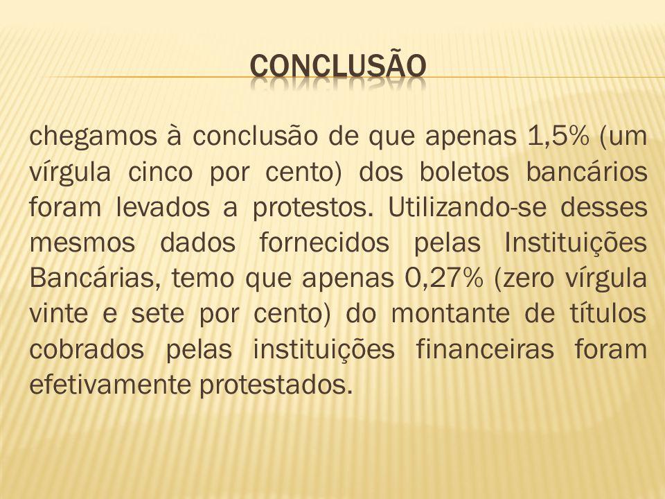 chegamos à conclusão de que apenas 1,5% (um vírgula cinco por cento) dos boletos bancários foram levados a protestos.