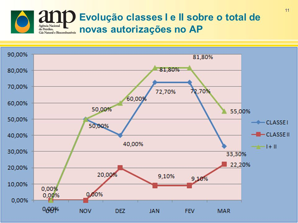 Evolução classes I e II sobre o total de novas autorizações no AP 11