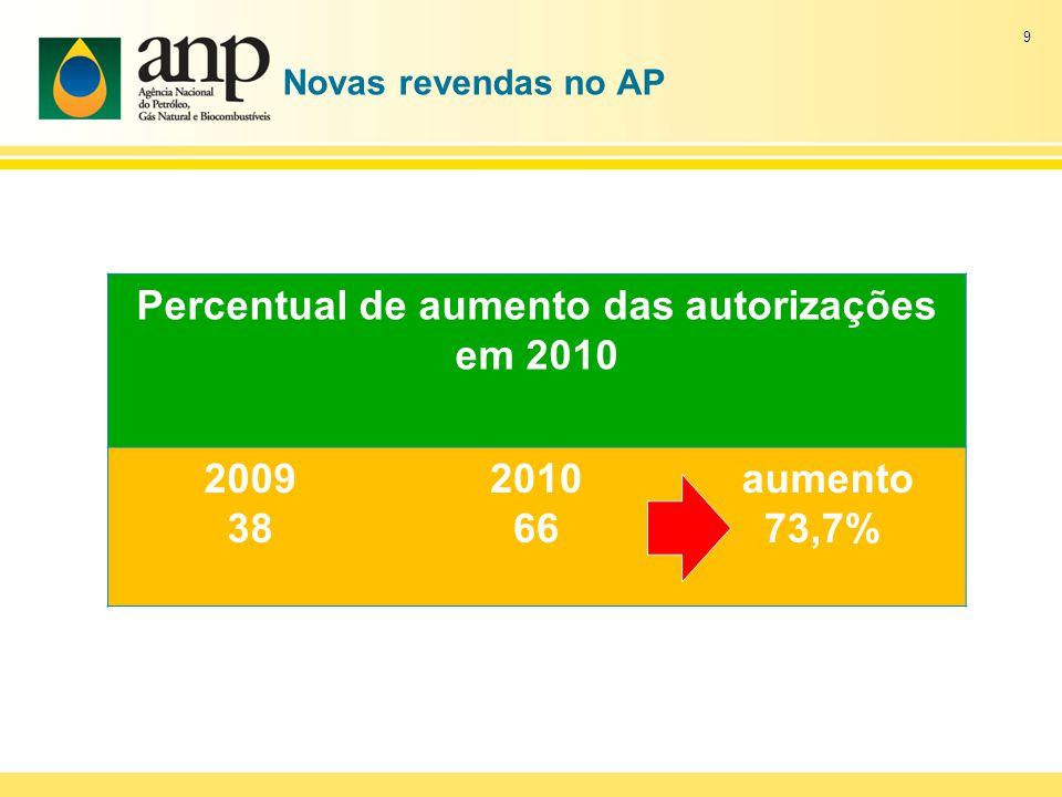Novas revendas no AP Percentual de aumento das autorizações em 2010 2009 38 2010 66 aumento 73,7% 9