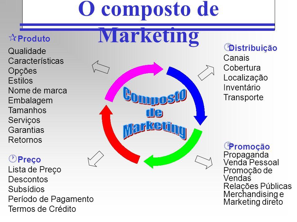O composto de Marketing ¶ Produto Qualidade Características Opções Estilos Nome de marca Embalagem Tamanhos Serviços Garantias Retornos Preço Lista de