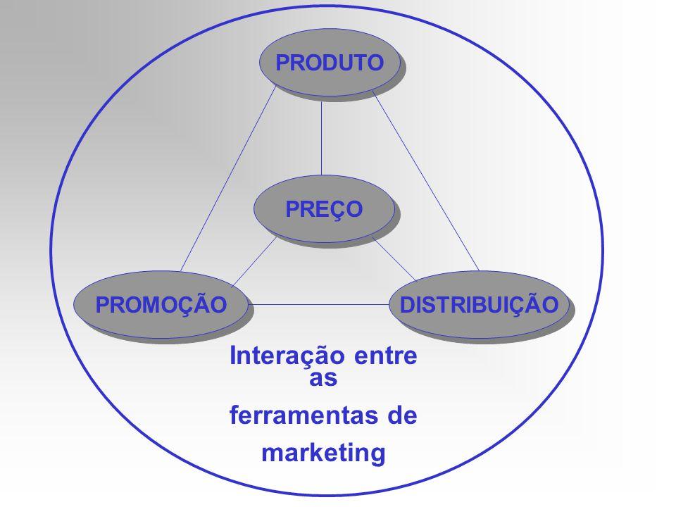 PRODUTO DISTRIBUIÇÃO PROMOÇÃO PREÇO Interação entre as ferramentas de marketing