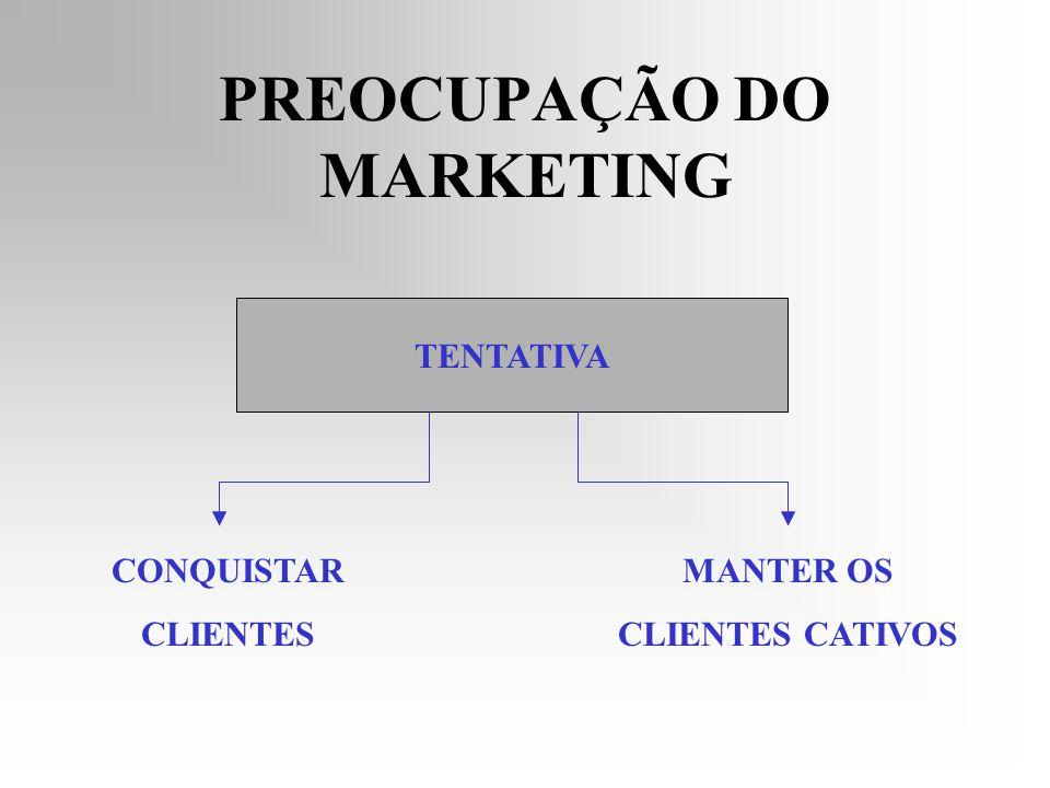 A Alma do Seu Negócio Ponto de Venda Comunicação Produto Preço Para o marketing, sua empresa pode ser representada no esquema abaixo, que chamamos Composto de Marketing.