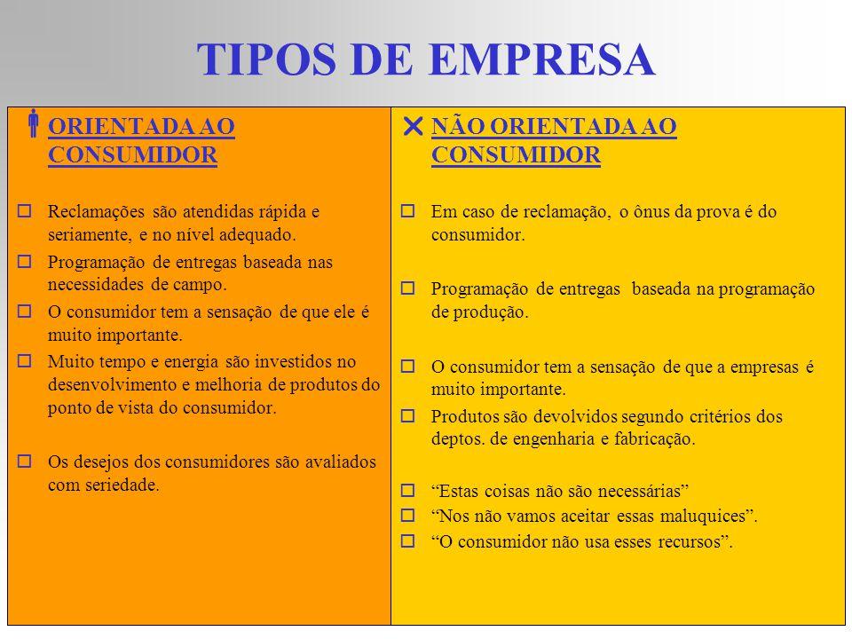 ORIENTAÇÃO AO CONSUMIDOR CLIENTES 425% deles enfrentam problemas, porém apenas 15% reclamam.