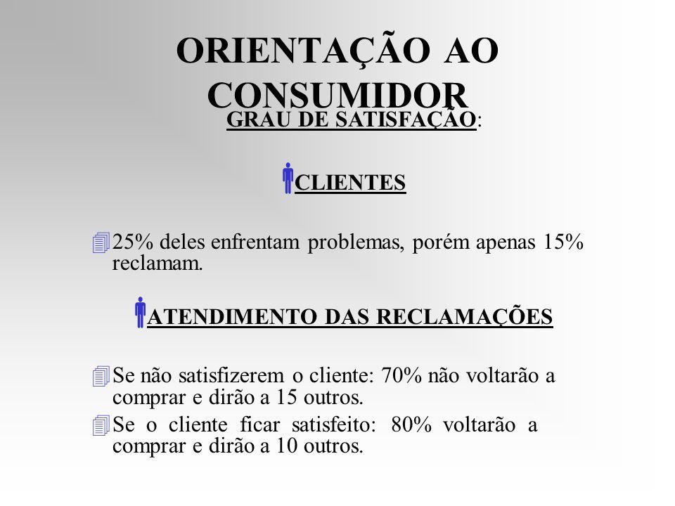ORIENTAÇÃO AO CONSUMIDOR CLIENTES 425% deles enfrentam problemas, porém apenas 15% reclamam. ATENDIMENTO DAS RECLAMAÇÕES 4Se 4Se não satisfizerem o cl