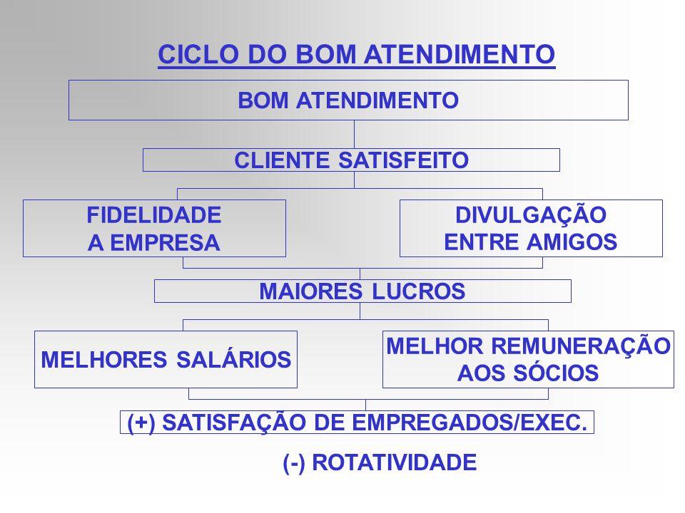 CICLO DO MAU ATENDIMENTO MAU ATENDIMENTO CLIENTE INSATISFEITO RECORRE A CONCORRENTE QUEIMA A EMPRESAS PREJUÍZO BAIXOS SALÁRIOS INTENÇÃO DOS SÓCIOS DE MUDAR DE NEGÓCIO (-) SATISFAÇÃO GENERALIZADA (+) ROTATIVIDADE