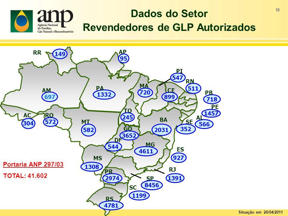 10 Dados do Setor Revendedores de GLP Autorizados Portaria ANP 297/03 TOTAL: 41.602 Situação em 20/04/2011 4611 MG 899 CE 1332 PA 547 PI 697 AM 511 RN