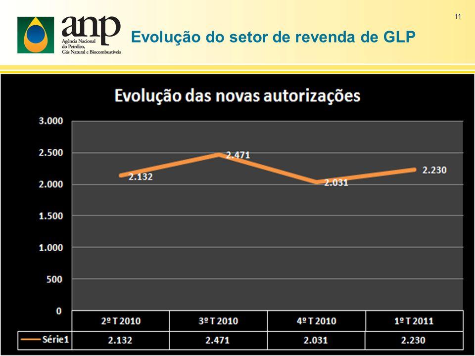 Evolução do setor de revenda de GLP 11