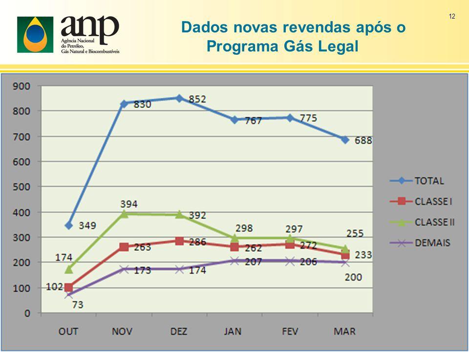 Dados novas revendas após o Programa Gás Legal 12