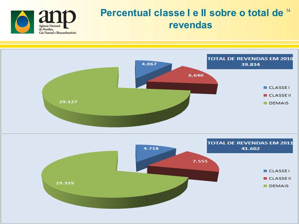 Percentual classe I e II sobre o total de revendas 14