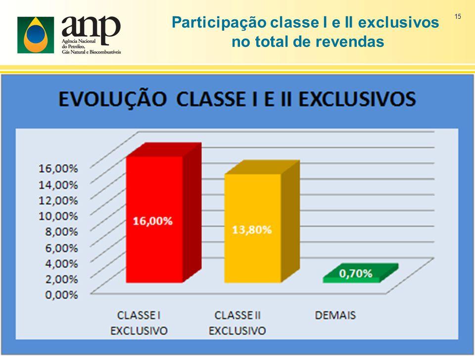 15 Participação classe I e II exclusivos no total de revendas