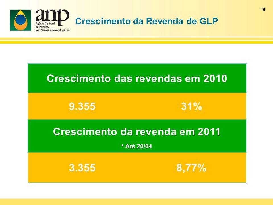 Crescimento da Revenda de GLP Crescimento das revendas em 2010 9.35531% Crescimento da revenda em 2011 * Até 20/04 3.3558,77% 16