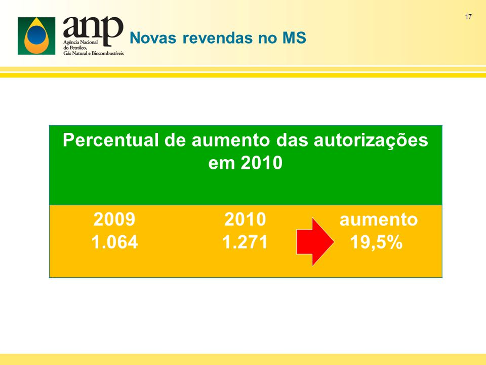 Novas revendas no MS Percentual de aumento das autorizações em 2010 2009 1.064 2010 1.271 aumento 19,5% 17