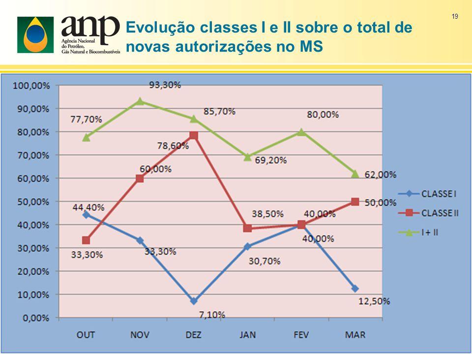 Evolução classes I e II sobre o total de novas autorizações no MS 19