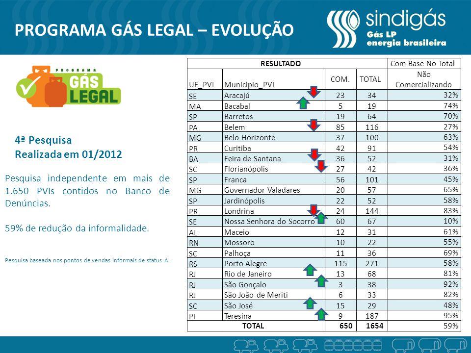 4ª Pesquisa Realizada em 01/2012 Pesquisa independente em mais de 1.650 PVIs contidos no Banco de Denúncias.