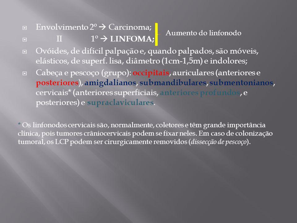 Envolvimento 2º Carcinoma; II 1º LINFOMA; Ovóides, de difícil palpação e, quando palpados, são móveis, elásticos, de superf. lisa, diâmetro (1cm-1,5m)