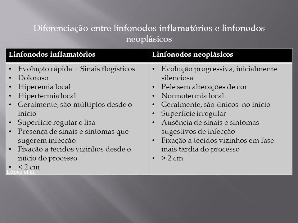 Linfonodos inflamatóriosLinfonodos neoplásicos Evolução rápida + Sinais flogísticos Doloroso Hiperemia local Hipertermia local Geralmente, são múltipl