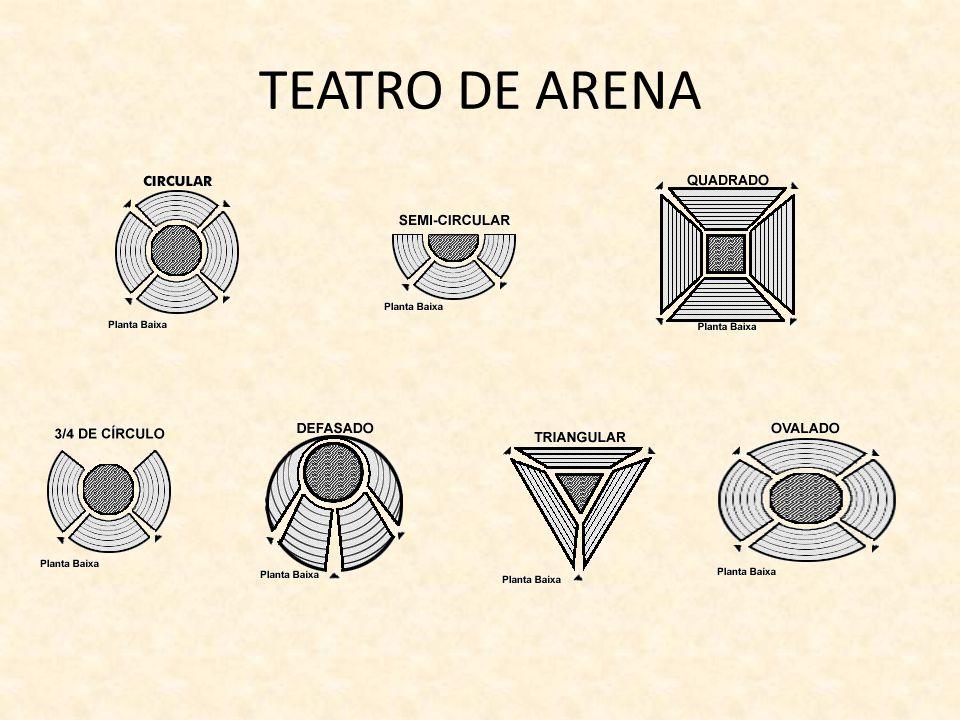 Teatro de Arena Teatro de Dionísio hoje Teatro de Arena em Ribeirão Preto- SP