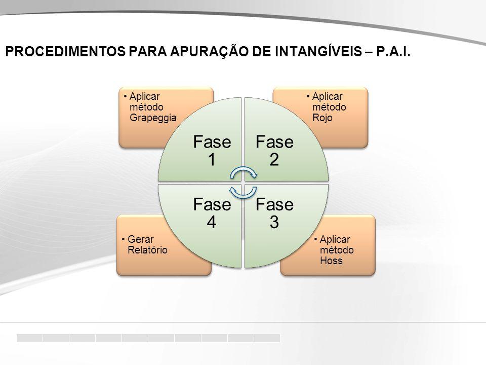 Aplicar método Hoss Gerar Relatório Aplicar método Rojo Aplicar método Grapeggia Fas e 1 Fas e 2 Fas e 3 Fas e 4 PROCEDIMENTOS PARA APURAÇÃO DE INTANGÍVEIS – P.A.I.
