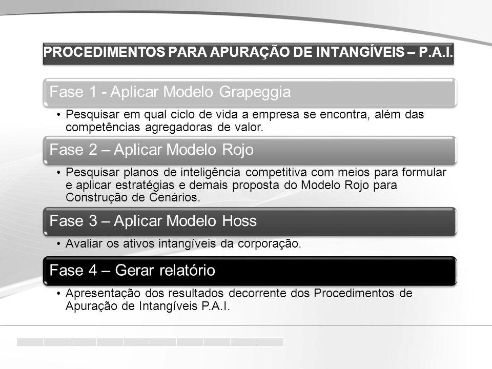 Fase 1 - Aplicar Modelo Grapeggia Pesquisar em qual ciclo de vida a empresa se encontra, além das competências agregadoras de valor.