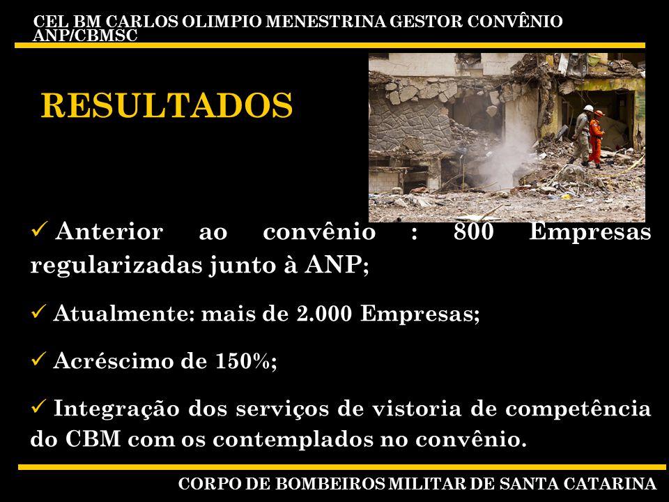 CEL BM CARLOS OLIMPIO MENESTRINA GESTOR CONVÊNIO ANP/CBMSC CORPO DE BOMBEIROS MILITAR DE SANTA CATARINA RESULTADOS Anterior ao convênio : 800 Empresas regularizadas junto à ANP ; Atualmente: mais de 2.000 Empresas; Acréscimo de 150%; Integração dos serviços de vistoria de competência do CBM com os contemplados no convênio.