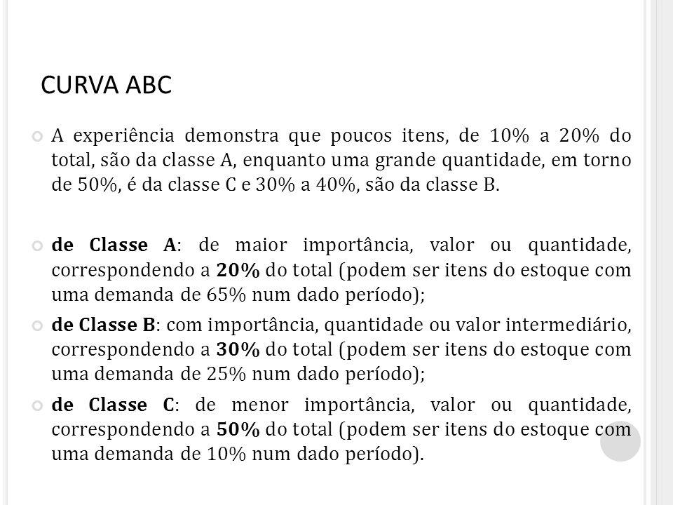 CURVA ABC A experiência demonstra que poucos itens, de 10% a 20% do total, são da classe A, enquanto uma grande quantidade, em torno de 50%, é da clas