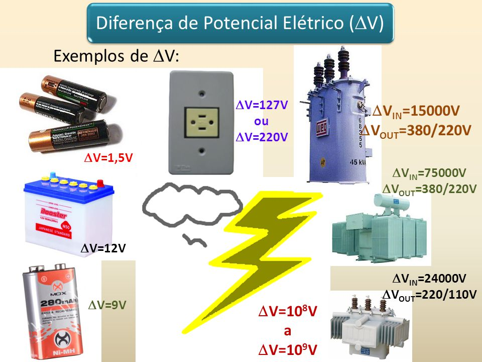 Diferença de Potencial Elétrico ( V) Exemplos de V: V=1,5V V=12V V=9V V=127V ou V=220V V=10 8 V a V=10 9 V V IN =15000V V OUT =380/220V V IN =75000V V OUT =380/220V V IN =24000V V OUT =220/110V