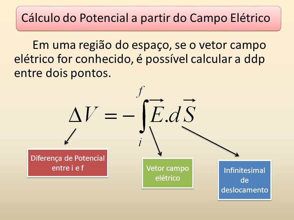 Cálculo do Potencial a partir do Campo Elétrico Em uma região do espaço, se o vetor campo elétrico for conhecido, é possível calcular a ddp entre dois pontos.
