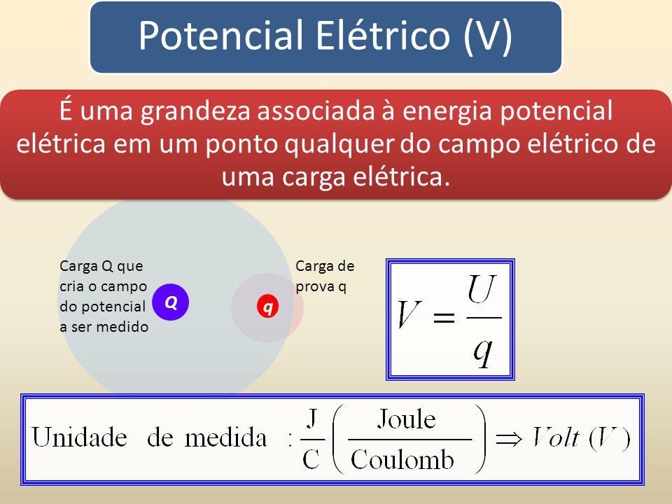 Potencial elétrico (V) O potencial elétrico é uma grandeza escalar: a energia potencial por unidade de carga Cada carga cria à sua volta, em cada ponto do espaço, um campo elétrico (vetorial) e um potencial elétrico (escalar).