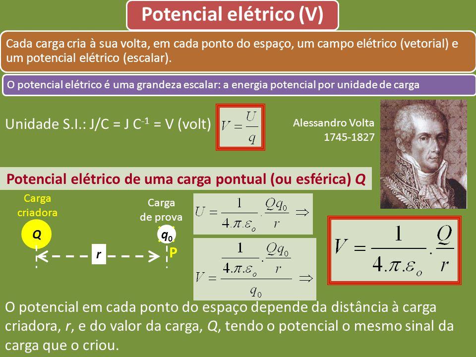 Potencial elétrico (V) O potencial elétrico é uma grandeza escalar: a energia potencial por unidade de carga Cada carga cria à sua volta, em cada pont