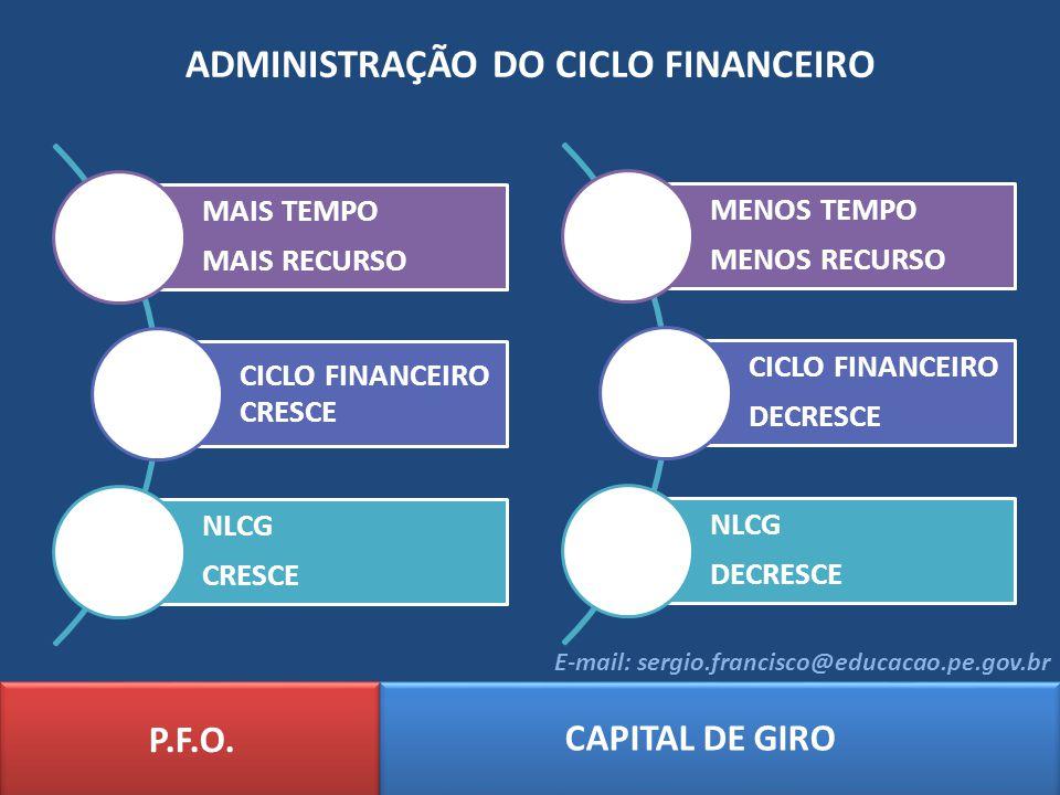ADMINISTRAÇÃO DO CICLO FINANCEIRO MAIS TEMPO MAIS RECURSO CICLO FINANCEIRO CRESCE NLCG CRESCE P.F.O. CAPITAL DE GIRO E-mail: sergio.francisco@educacao