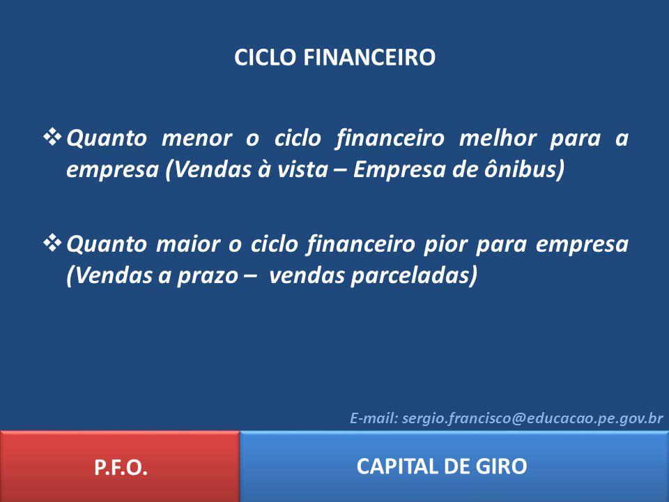 CICLO FINANCEIRO P.F.O. CAPITAL DE GIRO E-mail: sergio.francisco@educacao.pe.gov.br Quanto menor o ciclo financeiro melhor para a empresa (Vendas à vi